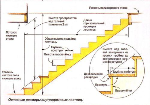 kak-rasschitat-lestnicu_9